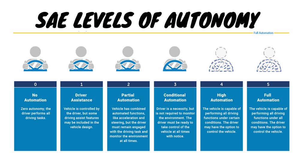 Levels of Vehicle Autonomy