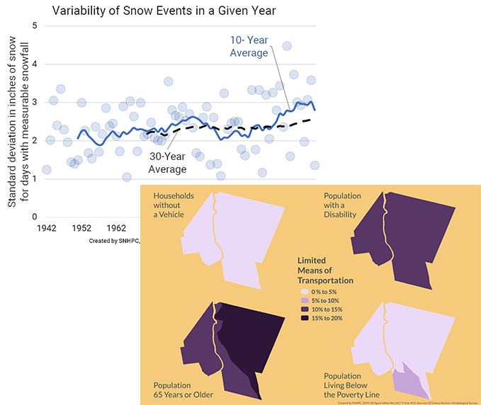 An example map and graph. The graph looks at the change in variability of snow events for Concord over time. The map visualizes the distribution of different populations in Hooksett that face barriers to driving.