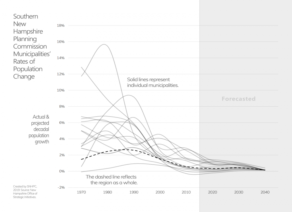 Minimalist line graph showing past and projected rates of population change for SNHPC municipalities.