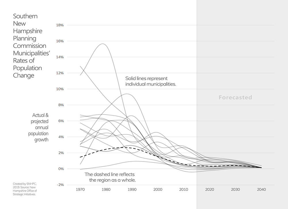 Line graph of SNHPC municipalities' population growth over time.