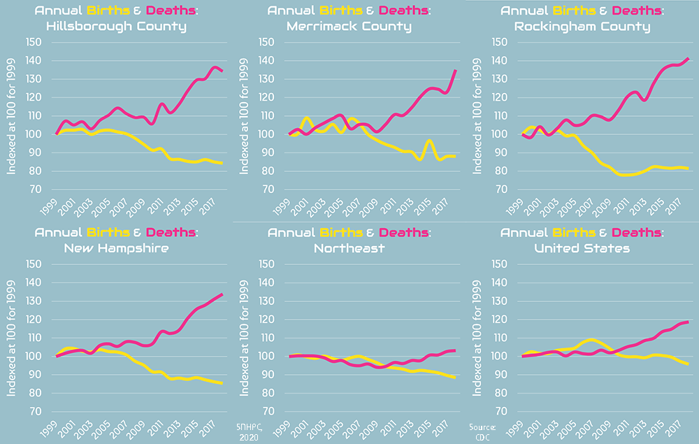 Line Graph of Changes in Annual Births and Deaths