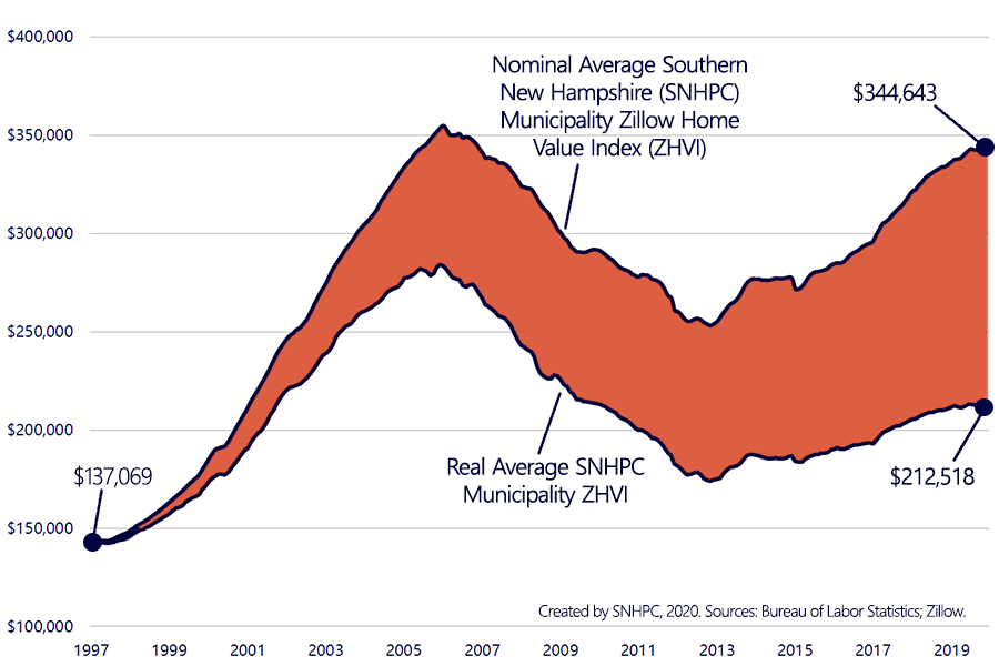Line graph showing the change in the Zillow Home Value Index for the average SNHPC municipality in nominal and real terms.