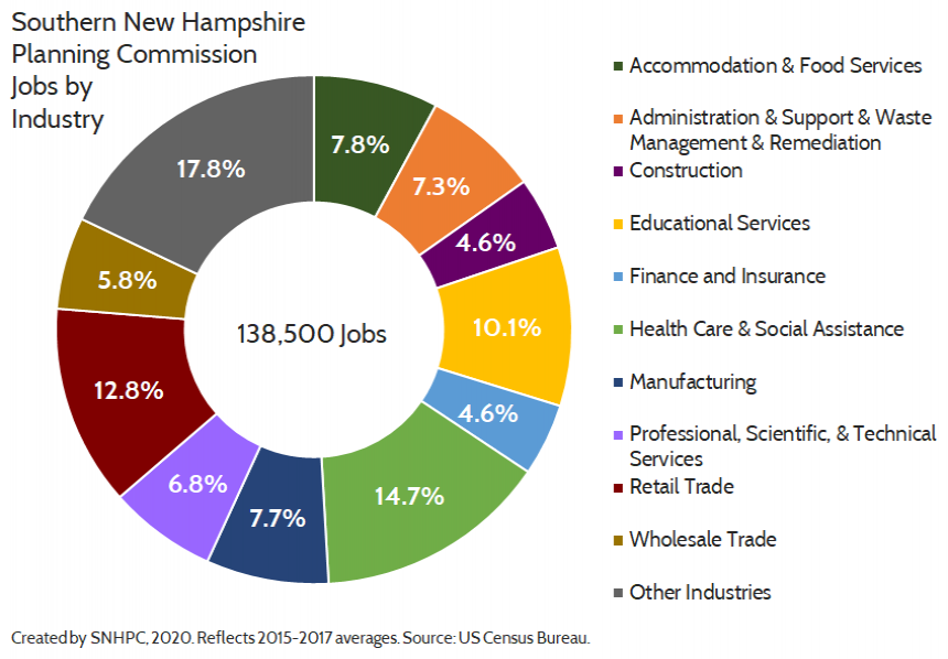 Doughnut chart of the relative number of jobs per industry in the Southern New Hampshire Planning Commission region.