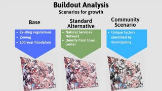 Buildout Analysis Graphic